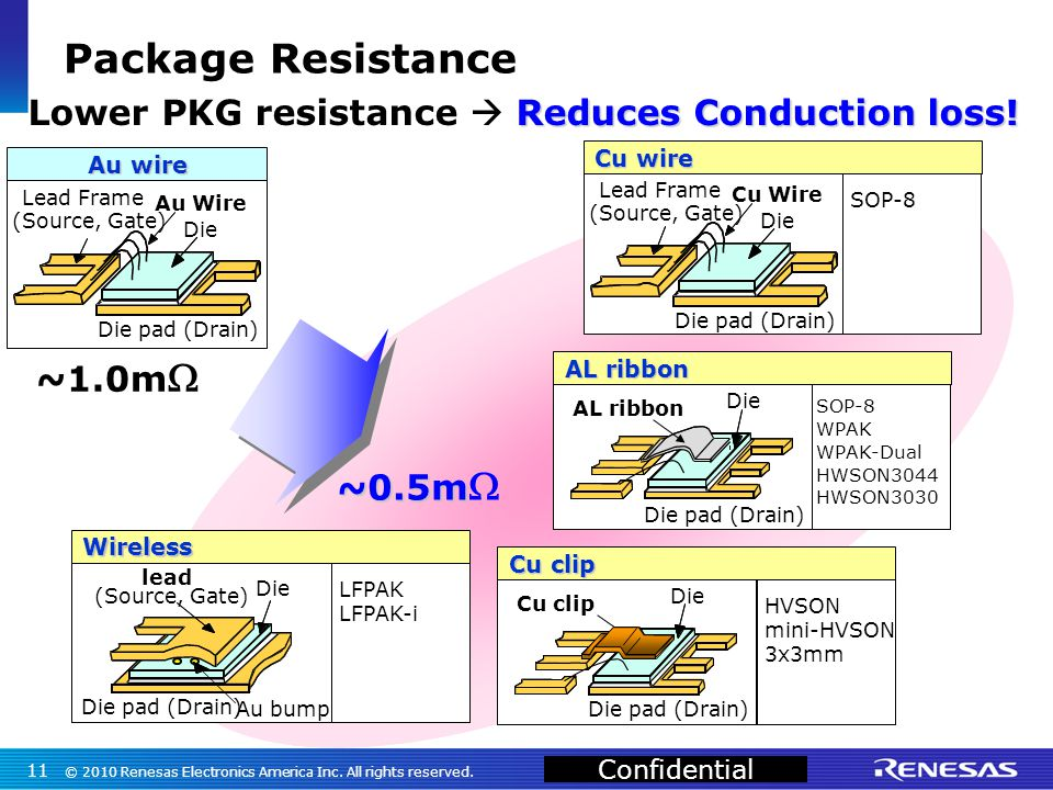 Confidential Package Resistance 11 © 2010 Renesas Electronics America Inc. All rights reserved.