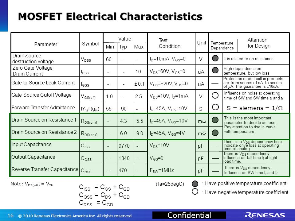 Confidential Gate to Source Leak Current Gate Source Cutoff Voltage Forward Transfer Admittance Drain Source on Resistance 1 Drain Source on Resistance 2 Input Capacitance Output Capacitance Reverse Transfer Capacitance V DSS I DSS I GSS V GS(off) IY fs I (g m ) R DS(on)1 R DS(on)2 C ISS C OSS C RSS Min Typ Max 60 - - - - 10 - -  0.1 1.0 - 2.5 55 90 - - 4.3 5.5 - 6.0 9.0 - 9770 - - 1340 - - 470 - I D =10mA, V GS =0 V DS =60V, V GS =0 V GS =  20V, V DS =0 V DS =10V, I D =1mA I D =45A, V DS =10V I D =45A, V GS =10V I D =45A, V GS =4V V DS =10V V GS =0 F SW =1MHz Parameter Symbol Value Test Condition Temperature Dependence Attention for Design (Ta=25degC) : Have positive temperature coefficient.
