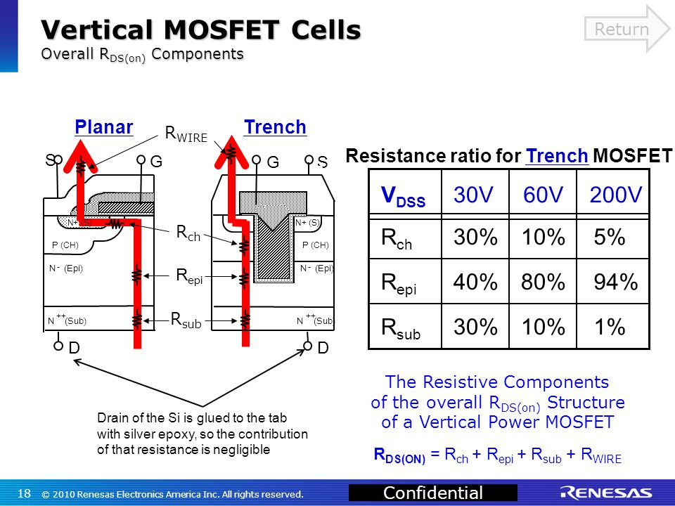 Confidential V DSS 30V200V60V R ch R epi R sub 30% 40% 30% 10% 80% 10% 5% 94% 1% The Resistive Components of the overall R DS(on) Structure of a Vertical Power MOSFET R DS(ON) = R ch + R epi + R sub + R WIRE Resistance ratio for Trench MOSFET Vertical MOSFET Cells Overall R DS(on) Components 18 © 2010 Renesas Electronics America Inc.