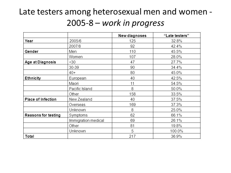 New diagnoses Late testers Year2005/ % 2007/ % GenderMen % Women % Age at Diagnosis< % % % EthnicityEuropean4042.5% Maori1154.5% Pacific Island850.0% Other % Place of InfectionNew Zealand4037.5% Overseas % Unknown825.0% Reasons for testingSymptoms6266.1% Immigration medical6926.1% Other8119.8% Unknown5100.0% Total % Late testers among heterosexual men and women – work in progress