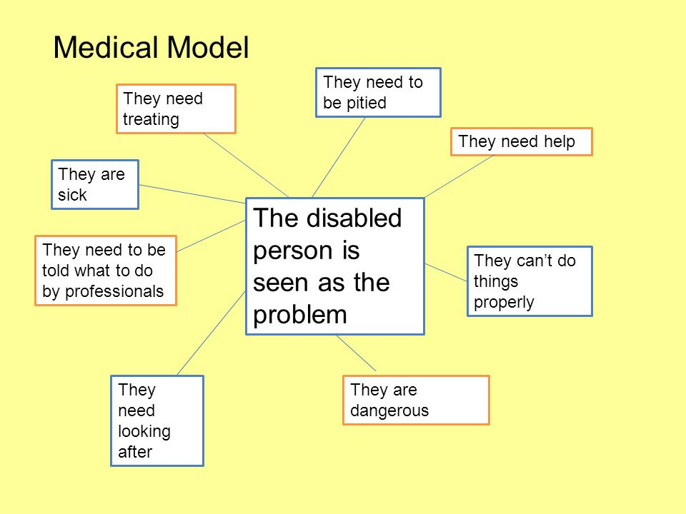 Medical Model The disabled person is seen as the problem They need to be pitied They need help They can't do things properly They are dangerous They need looking after They need to be told what to do by professionals They are sick They need treating
