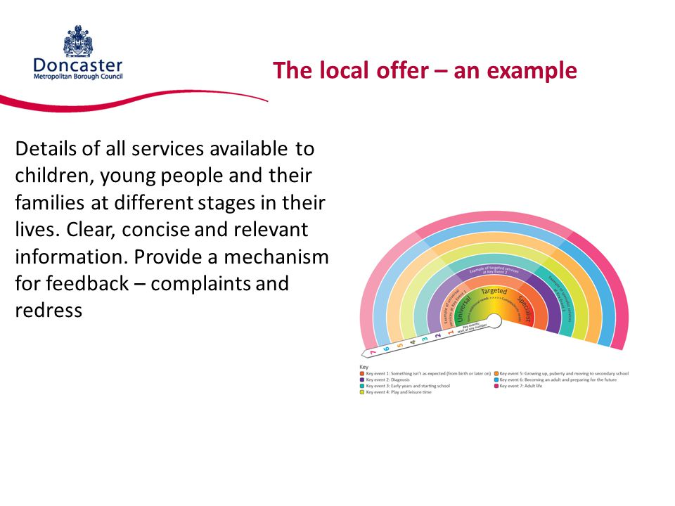 The local offer – an example Details of all services available to children, young people and their families at different stages in their lives.