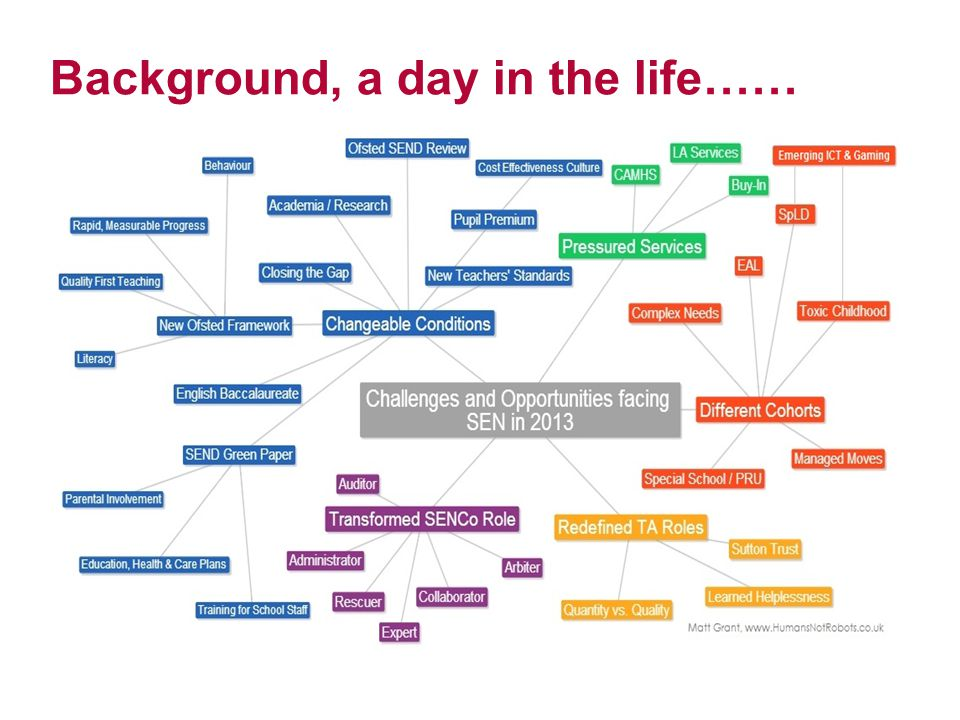 Background, a day in the life……