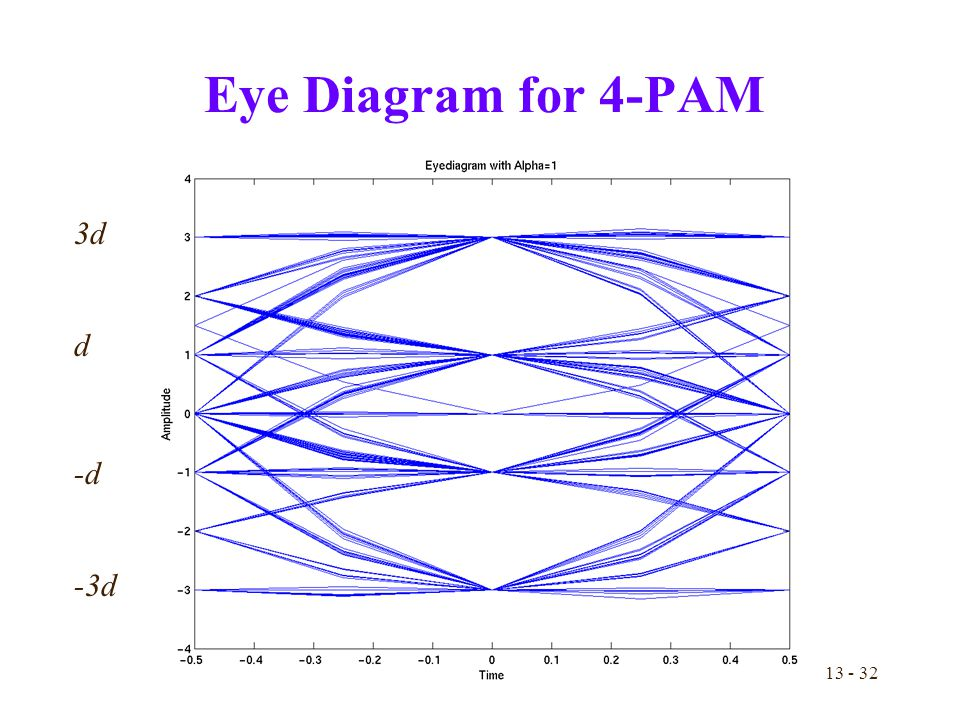 Slides by prof brian l evans and dr serene banerjee dept of 32 13 32 eye diagram for 4 pam 3d d d 3d ccuart Image collections