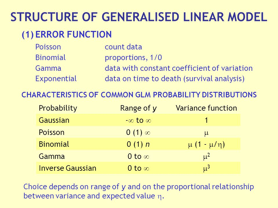 STRUCTURE OF GENERALISED LINEAR MODEL (1)ERROR FUNCTION Poissoncount data Binomialproportions, 1/0 Gammadata with constant coefficient of variation Exponentialdata on time to death (survival analysis) CHARACTERISTICS OF COMMON GLM PROBABILITY DISTRIBUTIONS Choice depends on range of y and on the proportional relationship between variance and expected value .