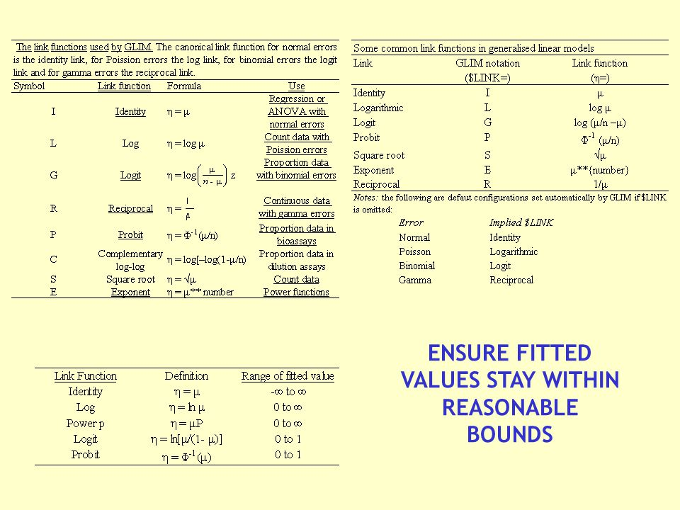 ENSURE FITTED VALUES STAY WITHIN REASONABLE BOUNDS