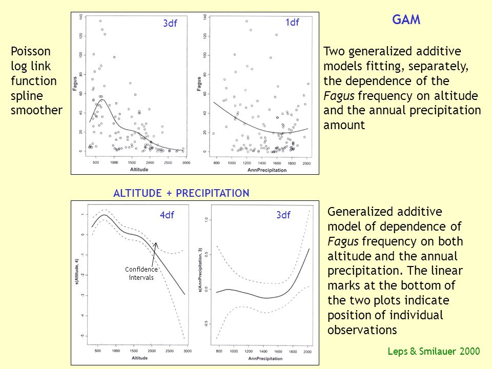 3df 1df Poisson log link function spline smoother GAM Two generalized additive models fitting, separately, the dependence of the Fagus frequency on altitude and the annual precipitation amount ALTITUDE + PRECIPITATION Generalized additive model of dependence of Fagus frequency on both altitude and the annual precipitation.