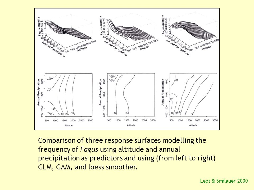 Comparison of three response surfaces modelling the frequency of Fagus using altitude and annual precipitation as predictors and using (from left to right) GLM, GAM, and loess smoother.