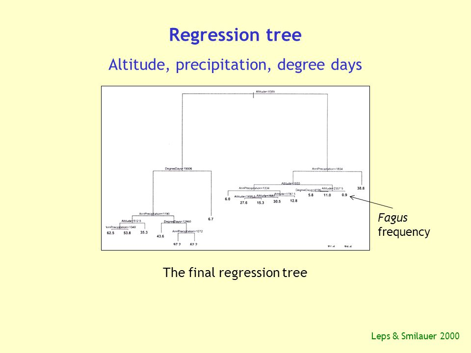 Regression tree Altitude, precipitation, degree days The final regression tree Fagus frequency Leps & Smilauer 2000
