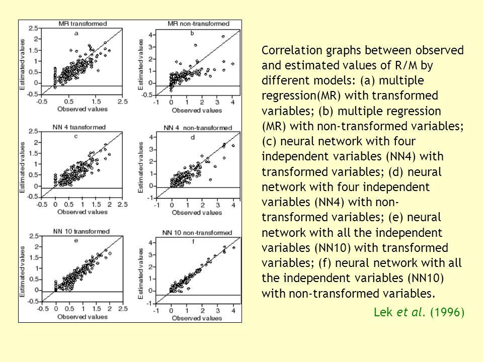 Correlation graphs between observed and estimated values of R/M by different models: (a) multiple regression(MR) with transformed variables; (b) multiple regression (MR) with non-transformed variables; (c) neural network with four independent variables (NN4) with transformed variables; (d) neural network with four independent variables (NN4) with non- transformed variables; (e) neural network with all the independent variables (NN10) with transformed variables; (f) neural network with all the independent variables (NN10) with non-transformed variables.