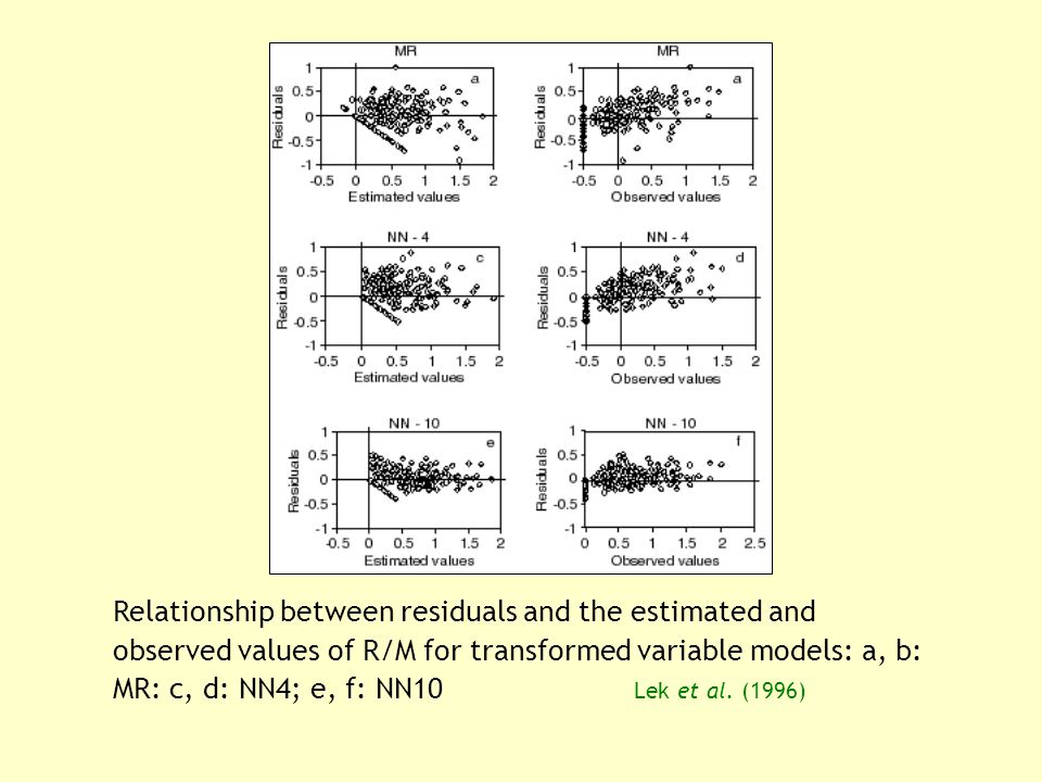 Relationship between residuals and the estimated and observed values of R/M for transformed variable models: a, b: MR: c, d: NN4; e, f: NN10 Lek et al.