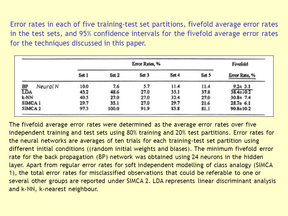 Error rates in each of five training-test set partitions, fivefold average error rates in the test sets, and 95% confidence intervals for the fivefold average error rates for the techniques discussed in this paper.
