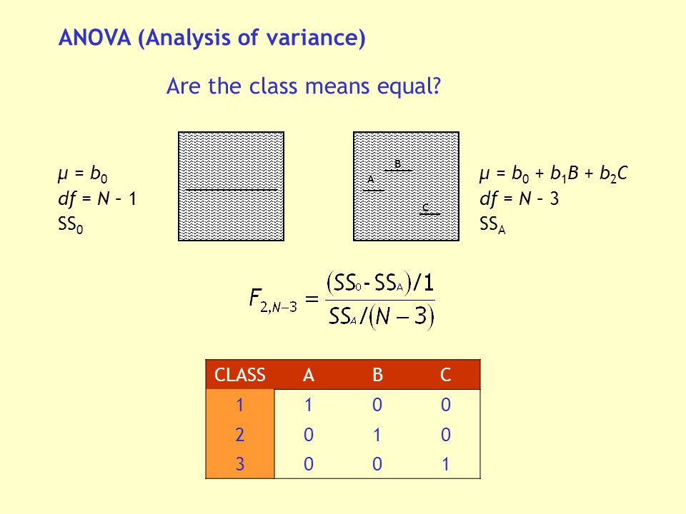 ANOVA (Analysis of variance) Are the class means equal.