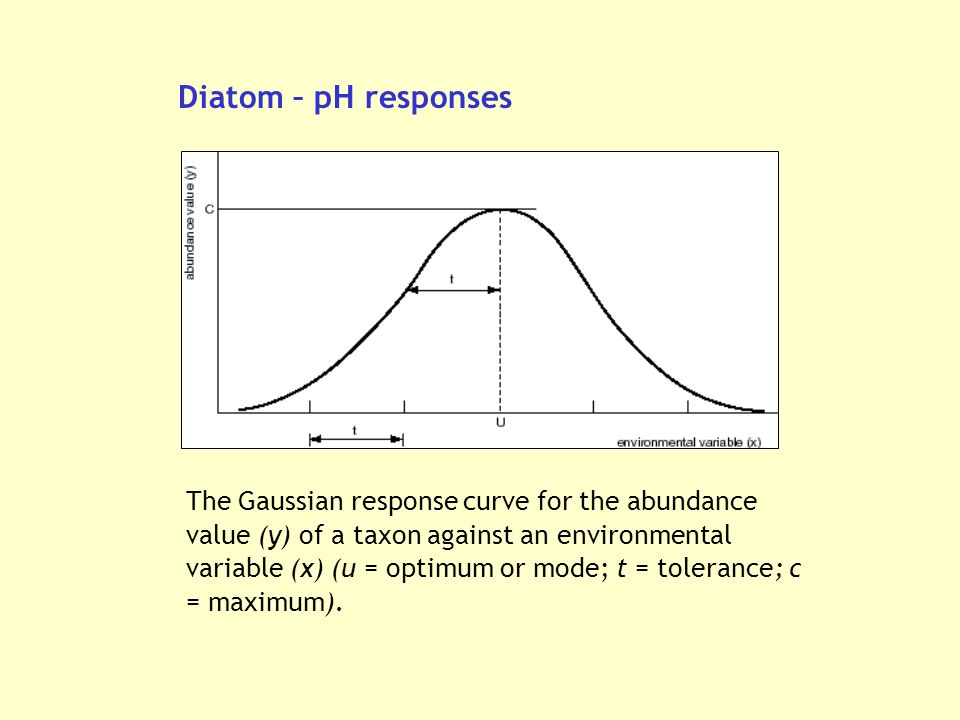 The Gaussian response curve for the abundance value (y) of a taxon against an environmental variable (x) (u = optimum or mode; t = tolerance; c = maximum).