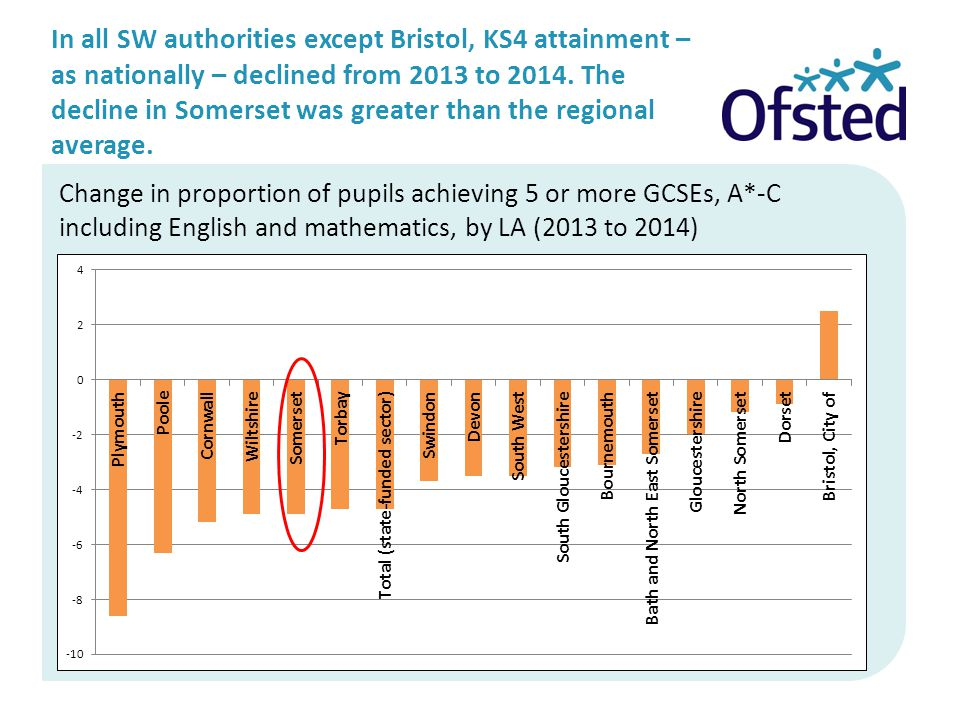 In all SW authorities except Bristol, KS4 attainment – as nationally – declined from 2013 to 2014.