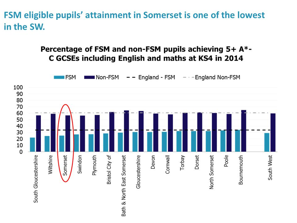 FSM eligible pupils' attainment in Somerset is one of the lowest in the SW.