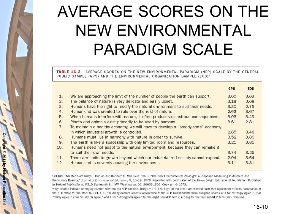 Copyright © 2011 by Nelson Education Ltd AVERAGE SCORES ON THE NEW ENVIRONMENTAL PARADIGM SCALE