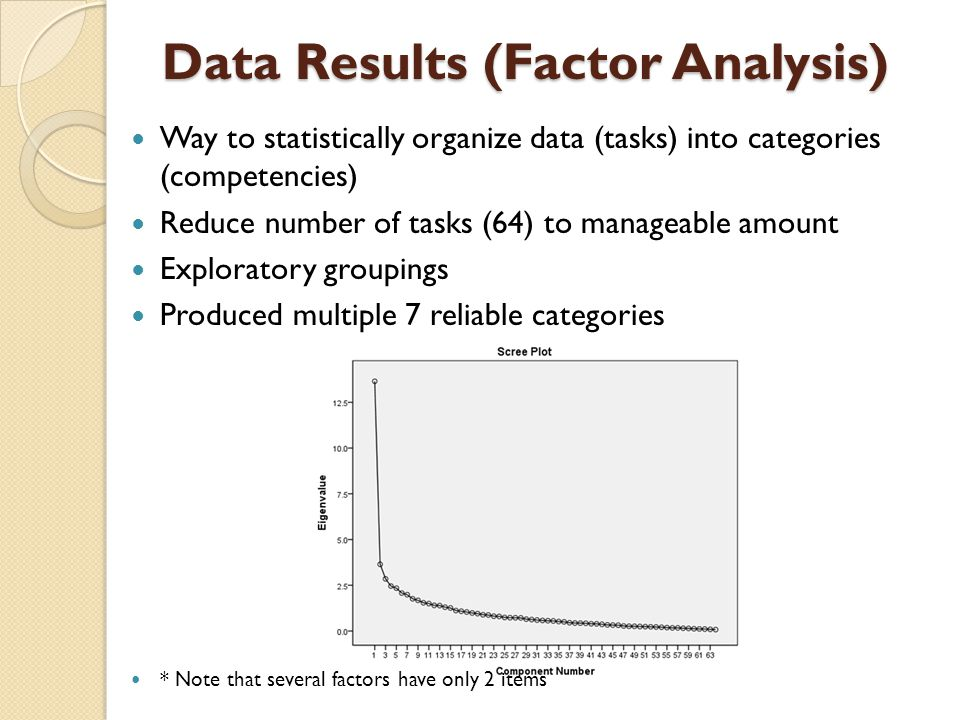 Data Results (Factor Analysis) Way to statistically organize data (tasks) into categories (competencies) Reduce number of tasks (64) to manageable amount Exploratory groupings Produced multiple 7 reliable categories * Note that several factors have only 2 items