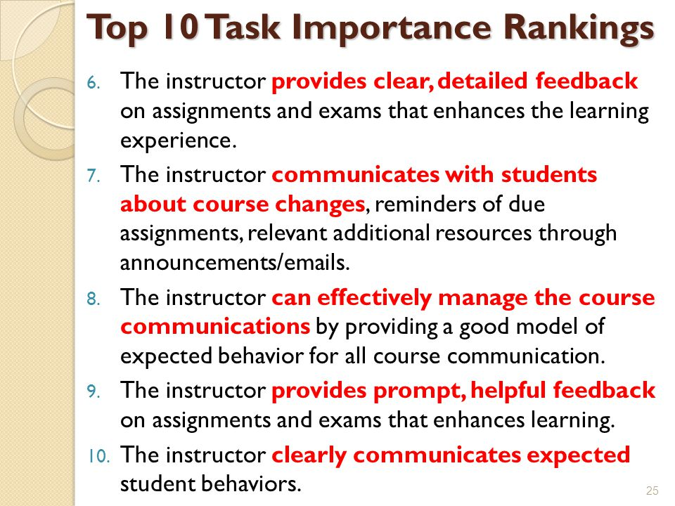 Top 10 Task Importance Rankings 6.