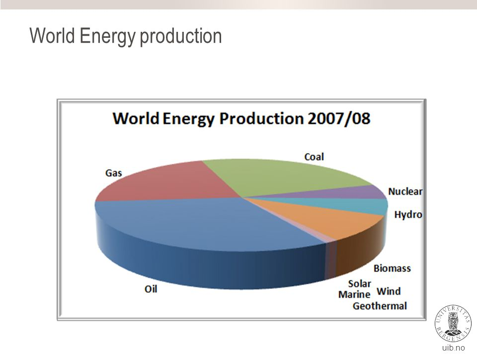 uib.no World Energy production
