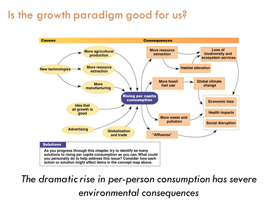 The dramatic rise in per-person consumption has severe environmental consequences Is the growth paradigm good for us