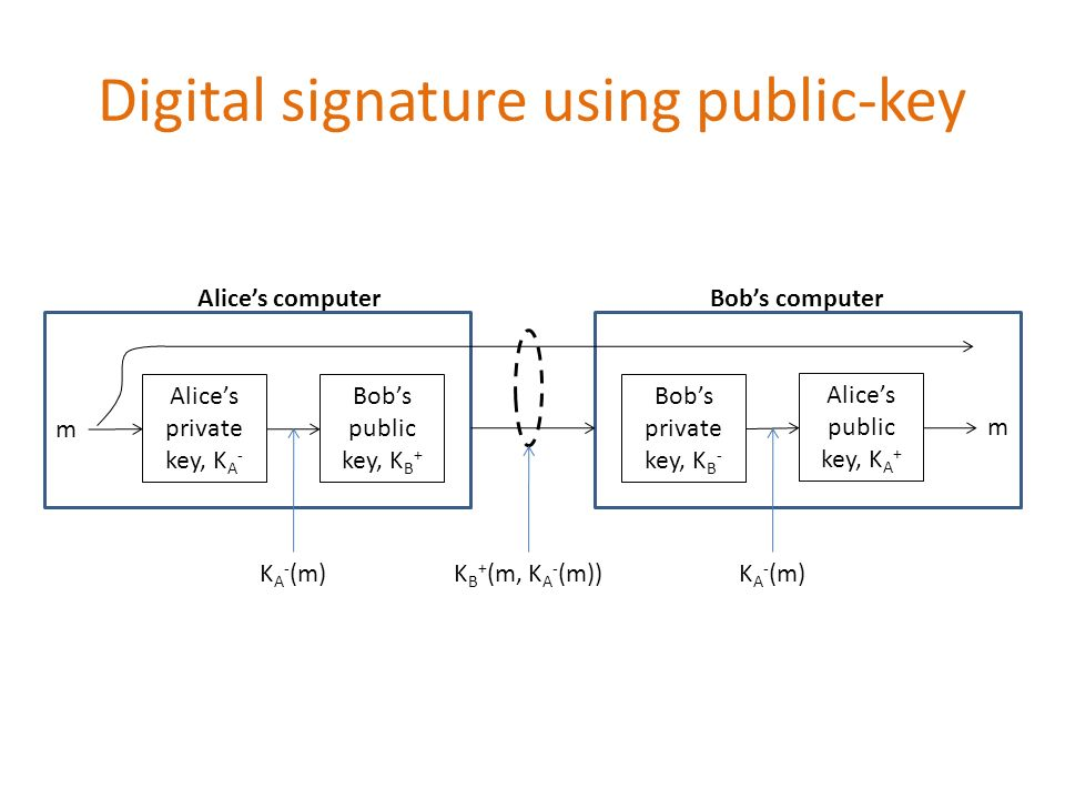 Digital signature using public-key Bob's public key, K B + Alice's private key, K A - m Bob's private key, K B - Alice's public key, K A + m Alice's computerBob's computer K B + (m, K A - (m))K A - (m)