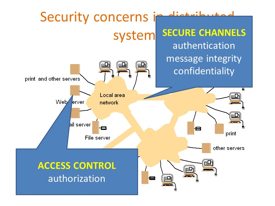 Security concerns in distributed systems SECURE CHANNELS authentication message integrity confidentiality ACCESS CONTROL authorization