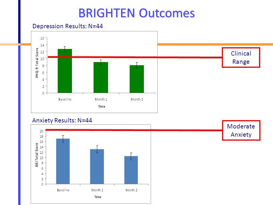 Depression Results: N=44 BRIGHTEN Outcomes Clinical Range Anxiety Results: N=44 Moderate Anxiety