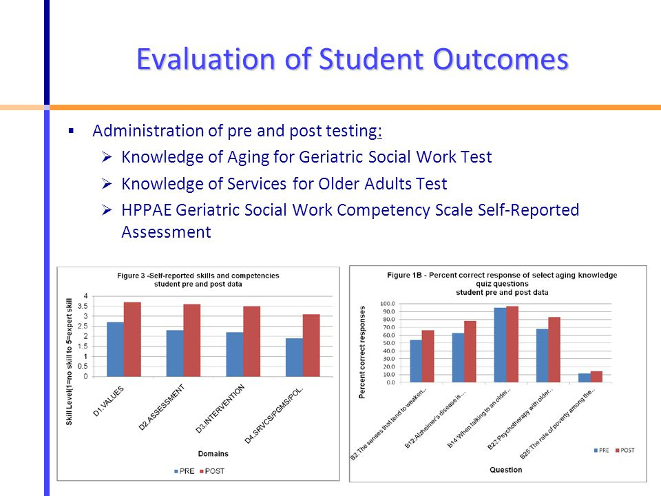 Evaluation of Student Outcomes  Administration of pre and post testing:  Knowledge of Aging for Geriatric Social Work Test  Knowledge of Services for Older Adults Test  HPPAE Geriatric Social Work Competency Scale Self-Reported Assessment