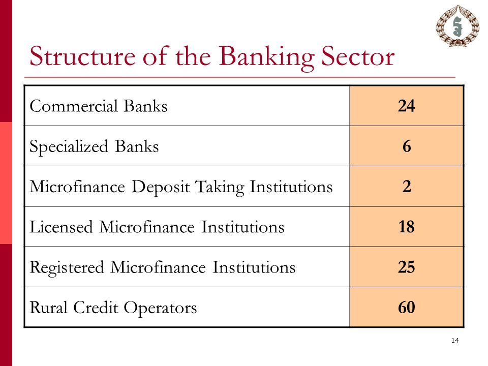 14 Structure of the Banking Sector Commercial Banks24 Specialized Banks6 Microfinance Deposit Taking Institutions2 Licensed Microfinance Institutions18 Registered Microfinance Institutions25 Rural Credit Operators60