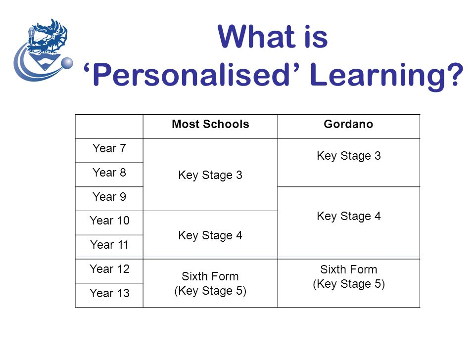 What is 'Personalised' Learning.