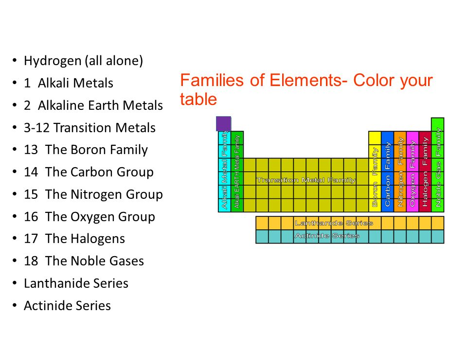 Families on the periodic table ppt video online download 4 families of elements color your table hydrogen all alone 1 alkali metals 2 alkaline earth metals 3 12 transition metals 13 the boron family 14 the urtaz Choice Image