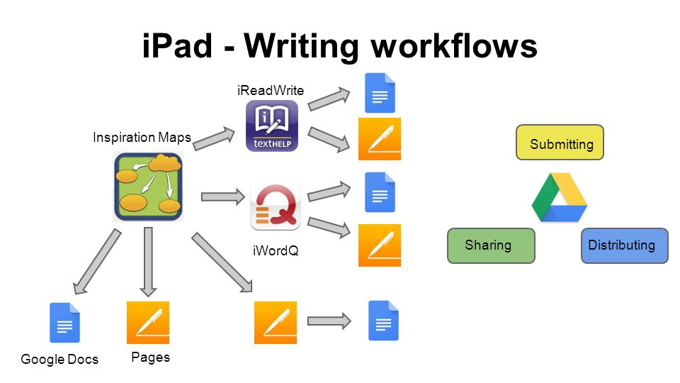 iPad - Writing workflows Submitting SharingDistributing iReadWrite iWordQ Inspiration Maps Google Docs Pages