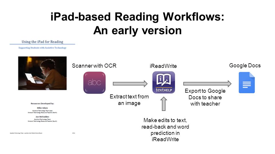 iPad-based Reading Workflows: An early version Make edits to text, read-back and word prediction in iReadWrite Scanner with OCR iReadWrite Google Docs Extract text from an image Export to Google Docs to share with teacher