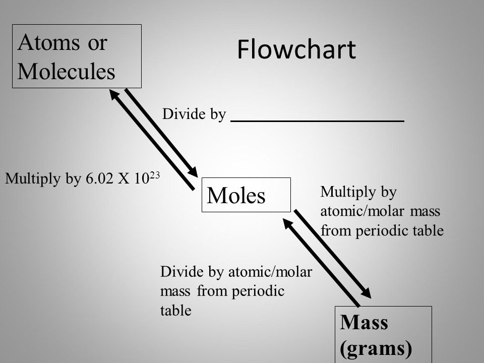 Chapter 12 stoichiometry mr mole molar mass of compounds molar 3 flowchart atoms or molecules moles mass grams divide by multiply by 602 x 10 23 multiply by atomicmolar mass from periodic table divide by urtaz Gallery