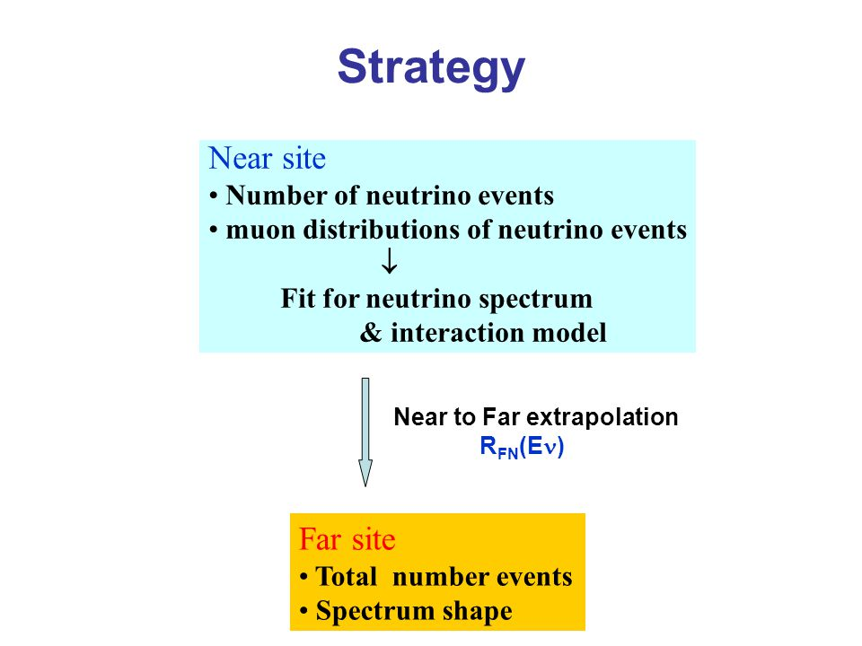 Far site Total number events Spectrum shape Strategy Near site Number of neutrino events muon distributions of neutrino events  Fit for neutrino spectrum & interaction model Near to Far extrapolation R FN (E )