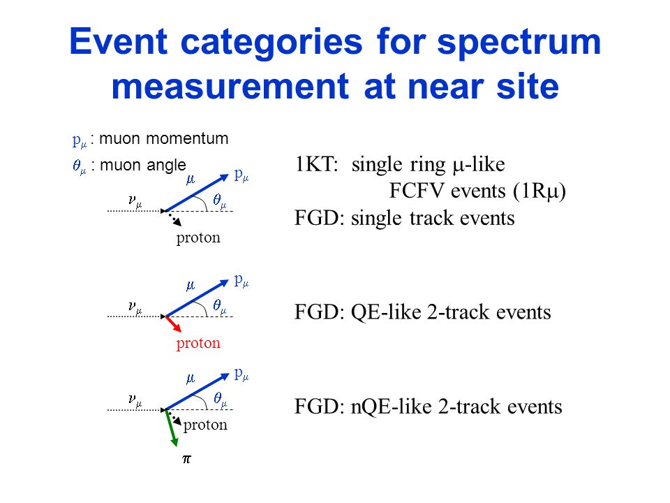 Event categories for spectrum measurement at near site 1KT: single ring  -like FCFV events (1R  FGD: single track events   proton  pp    pp    pp  p  : muon momentum   : muon angle FGD: QE-like 2-track events FGD: nQE-like 2-track events