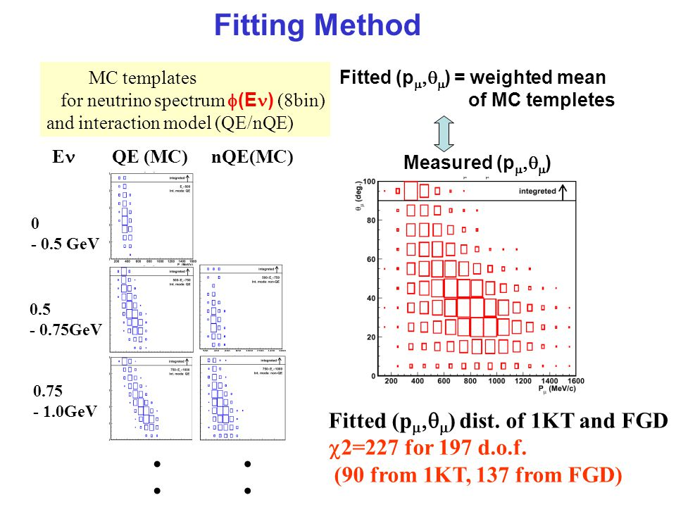 Fitting Method Fitted (p    ) dist. of 1KT and FGD  2=227 for 197 d.o.f.