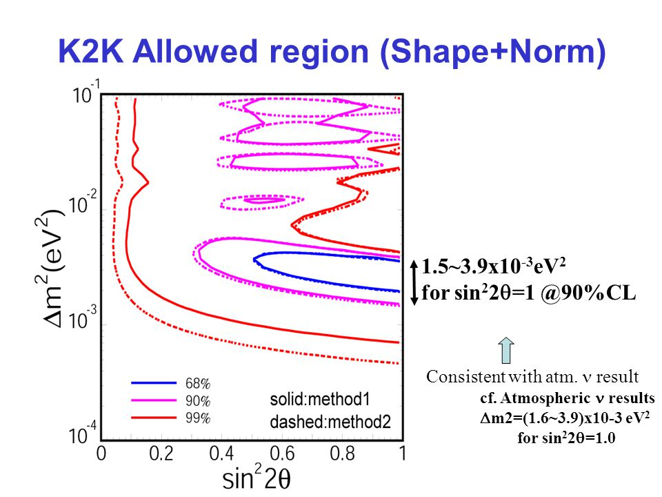 K2K Allowed region (Shape+Norm) 1.5~3.9x10 -3 eV 2 for sin 2 2  Consistent with atm.