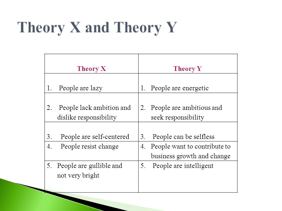 Theory XTheory Y 1. People are lazy 1.People are energetic 2. People lack ambition and dislike responsibility 2. People are ambitious and seek respons