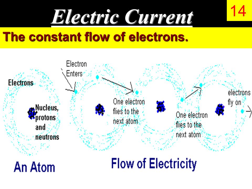 Electric Current The constant flow of electrons. 14