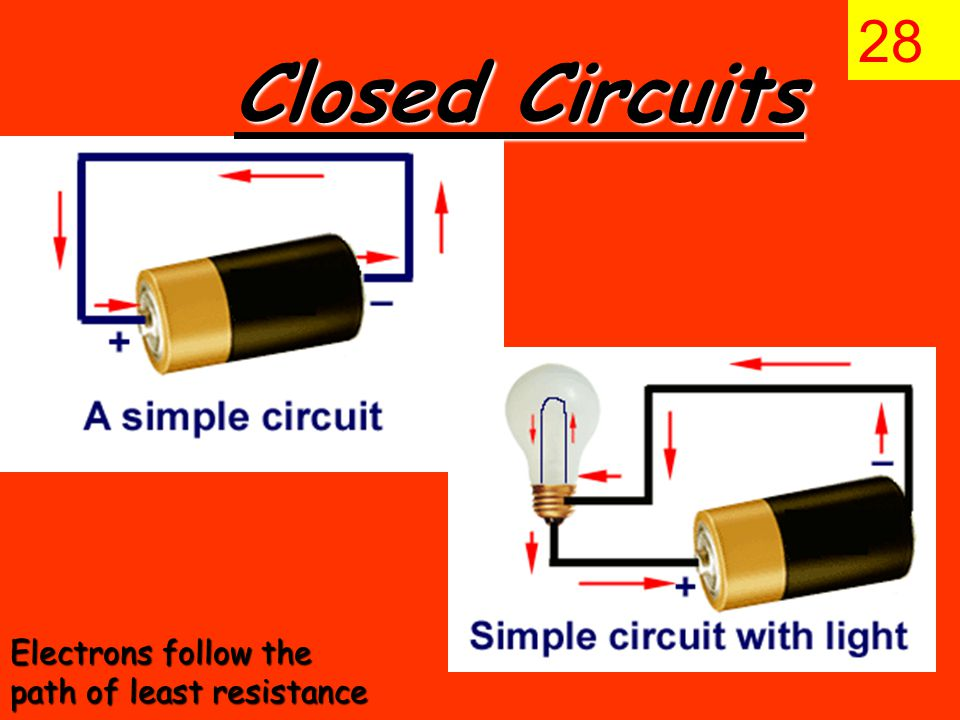 Closed Circuits 28 Electrons follow the path of least resistance