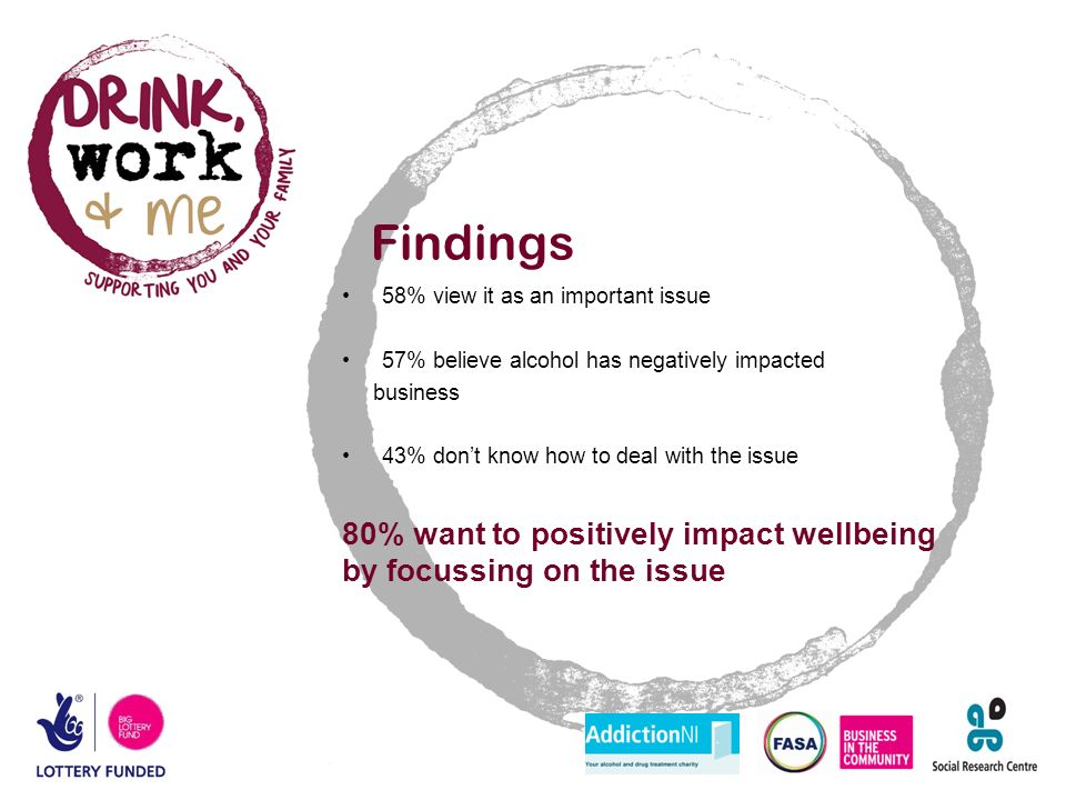 Findings 58% view it as an important issue 57% believe alcohol has negatively impacted business 43% don't know how to deal with the issue 80% want to positively impact wellbeing by focussing on the issue