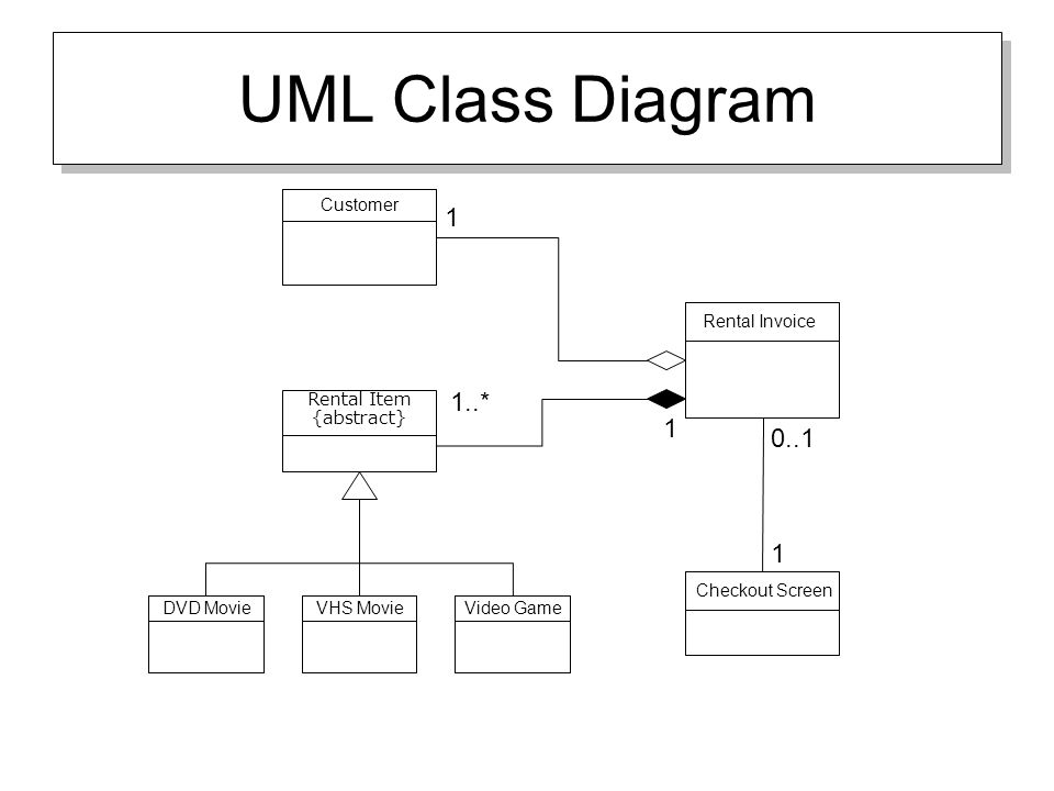 Uml overview uml diagrams to be covered class diagrams use case 4 uml class diagram dvd movievhs movievideo game rental item abstract rental invoice 1 1 customer checkout screen 1 01 1 ccuart Gallery