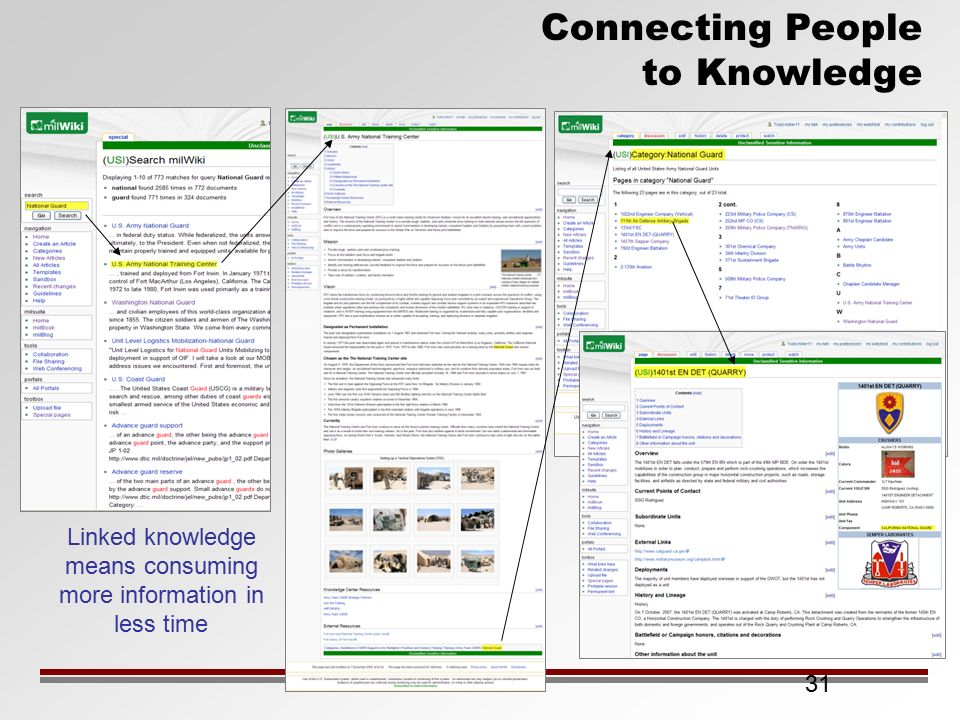 31 Connecting People to Knowledge Linked knowledge means consuming more information in less time