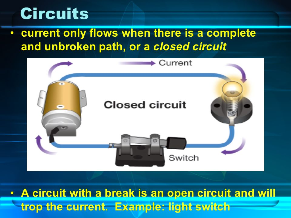 Circuits current only flows when there is a complete and unbroken path, or a closed circuit A circuit with a break is an open circuit and will trop the current.