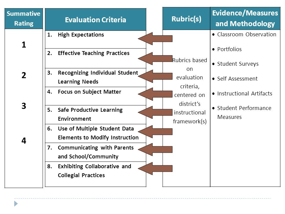 Rubric(s) Rubrics based on evaluation criteria, centered on district's instructional framework(s) Summative Rating Evaluation Criteria 1.High Expectations 2.Effective Teaching Practices 3.Recognizing Individual Student Learning Needs 4.Focus on Subject Matter 5.Safe Productive Learning Environment 6.Use of Multiple Student Data Elements to Modify Instruction 7.Communicating with Parents and School/Community 8.Exhibiting Collaborative and Collegial Practices Evidence/Measures and Methodology  Classroom Observation  Portfolios  Student Surveys  Self Assessment  Instructional Artifacts  Student Performance Measures
