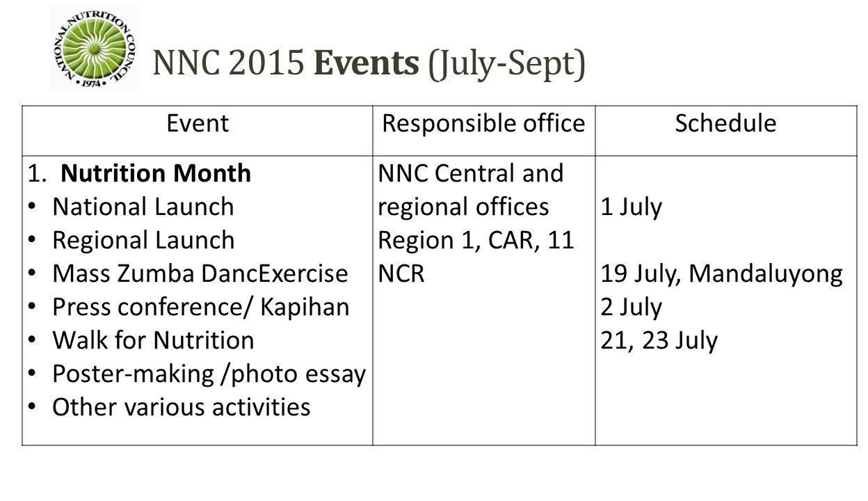 national nutrition council st 2 nd quarter accomplishment 24 nnc