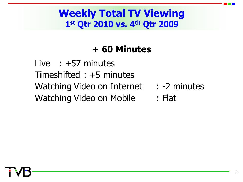 Weekly Total TV Viewing 1 st Qtr 2010 vs.
