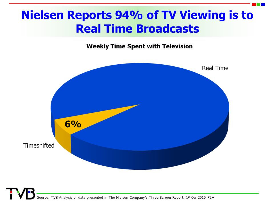 Nielsen Reports 94% of TV Viewing is to Real Time Broadcasts Source: TVB Analysis of data presented in The Nielsen Company's Three Screen Report, 1 st Qtr 2010 P2+
